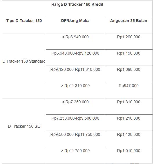 harga kredit motor kawasaki d tracker 150